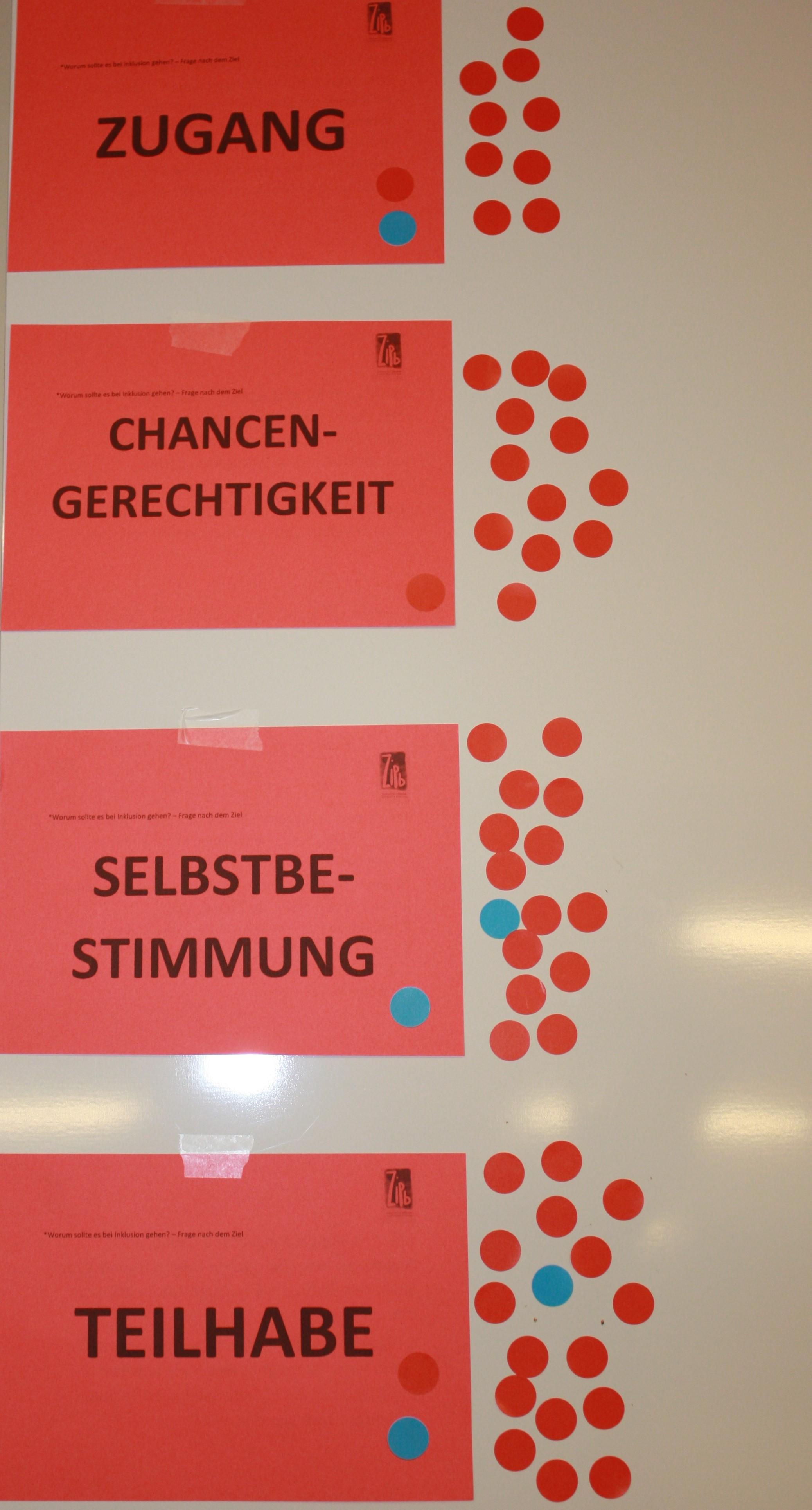 Vier rote Zettel mit der Beschriftung 1. Zugang, 2. Teilhabe, 3. Chancengerechtigkeit, 4. Selbtbestimmungg