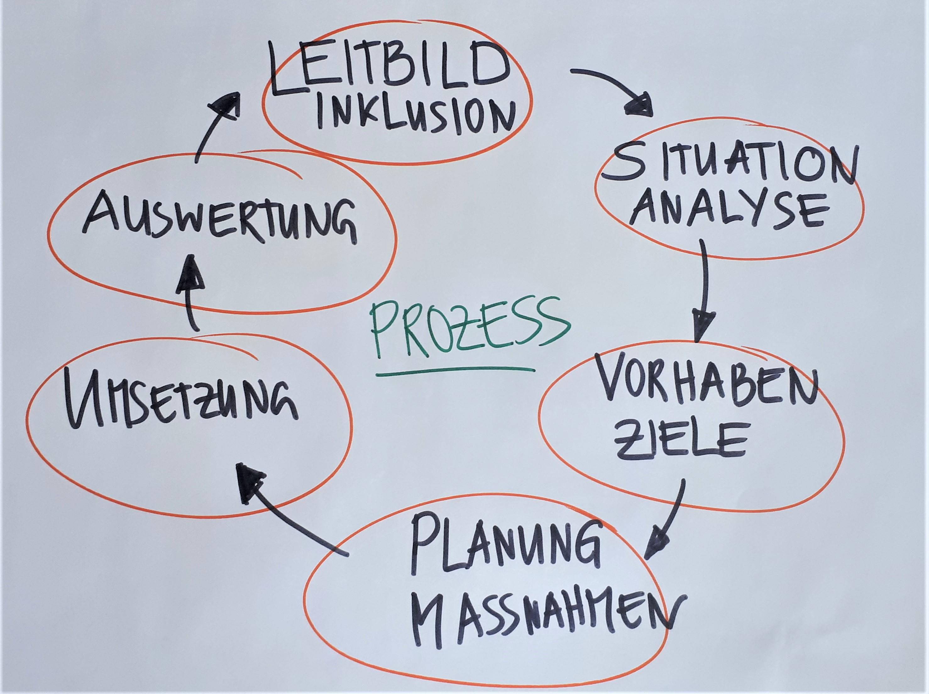 Eine schematische Darstellung eines Prozesses als Kreislauf. Oben beginnend steht und dann im Uhrzeigersinn fortlaufend: Leitbild Inklusion. Situation Analyse, Vorhaben Ziele, Planung Maßnahmen, Umsetzung, Auswertung.